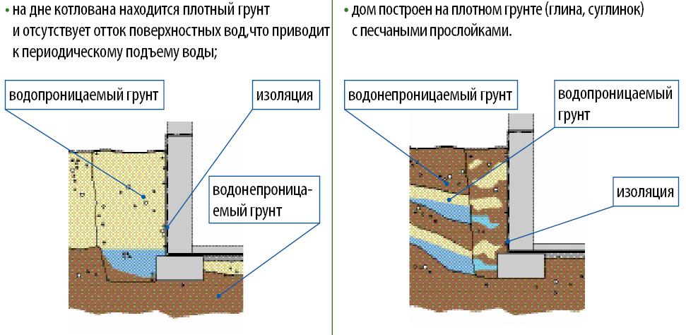 Гидроизоляция кирпичного погреба или подвала изнутри от грунтовых вод: как сделать своими руками