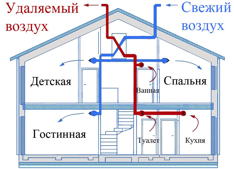 Вентиляция в частном доме: обзор вытяжной и приточной систем, монтаж, установка
