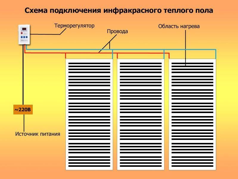 Электрический тёплый пол своими руками: устройство, технология укладки и схемы подключения