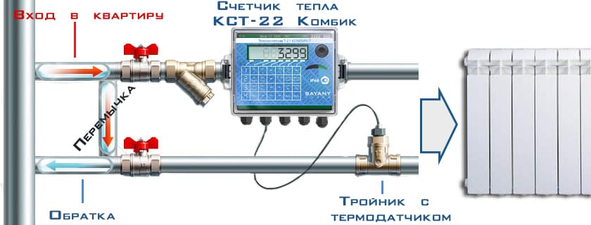 Тепловые счетчики на отопление - виды индивидуальные, ультразвуковые, аппараты что устанавливаются на батареи в квартире, как работает счетчик, когда проводить проверку, детали на фото видео