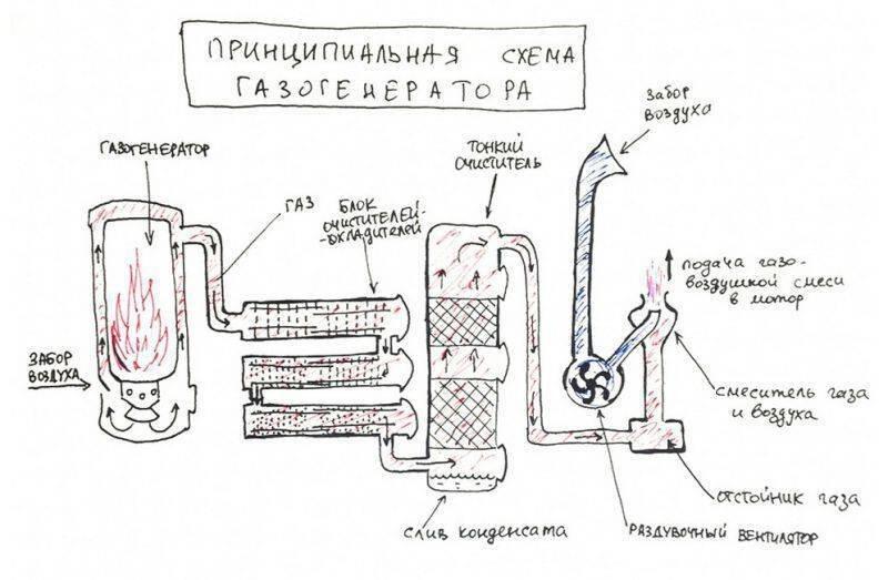 Как сделать газогенератор на дровах своими руками: описание процесса и советы мастеров