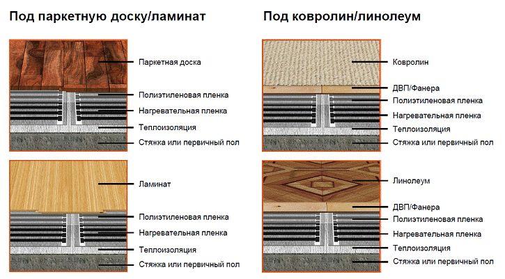 Теплый пол под линолеум: как правильно выбрать | строй советы
