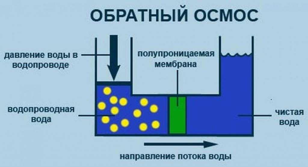 Обратный осмос своими руками: пошаговая инструкция по сборке и монтажу