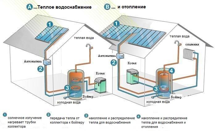Солнечный коллектор для отопления дома, в чём плюсы подобного обогрева