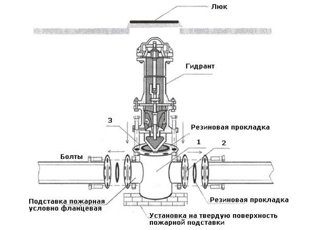 Пожарный гидрант — типы, назначение, установка, схема