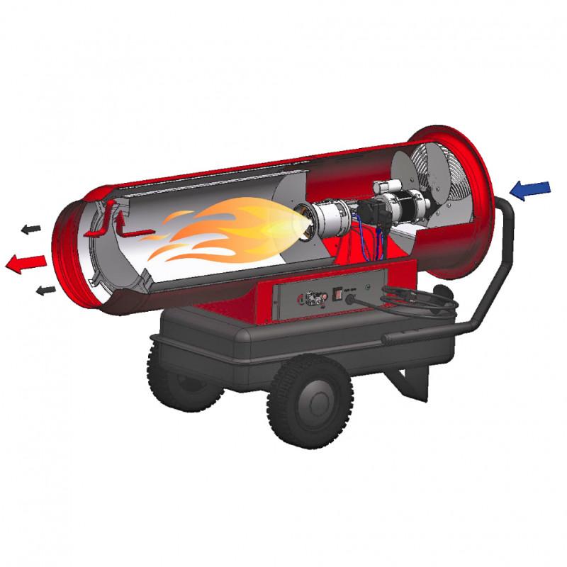 Лучшие электрические тепловые пушки для дома на 2020 год