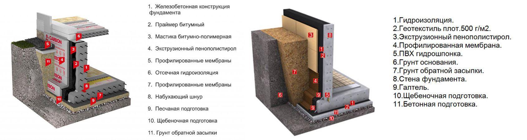 Особенности битумных мастик «технониколь»