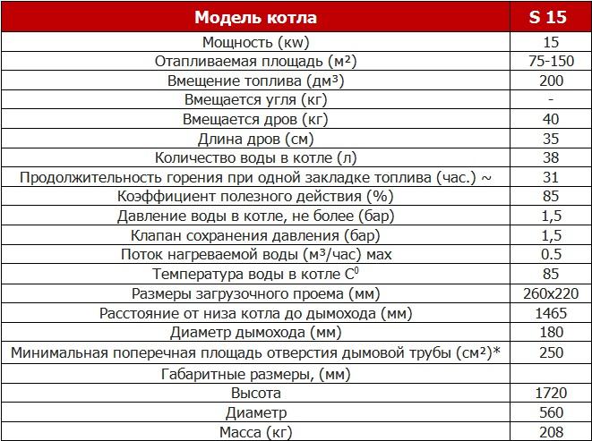Твердотопливные котлы stropuva: цены, характеристики, помощь с выбором