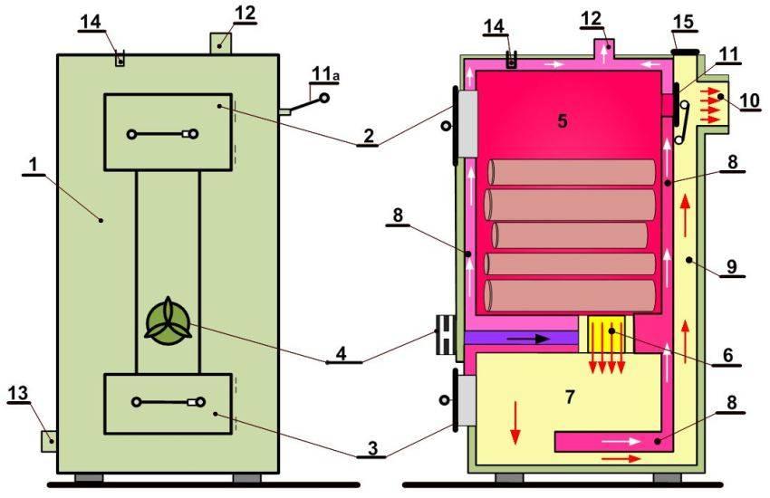Пиролизный котел своими руками: чертежи с размерами и видео-руководство по изготовлению