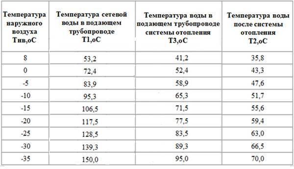Температура горячей воды в кране по нормативу 2020 снип