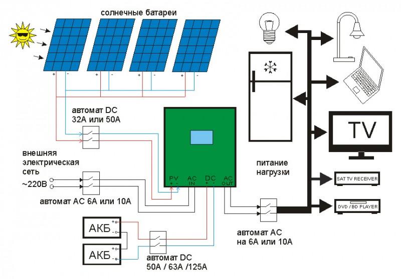 Солнечные батареи для частного дома: принцип работы, расчет, плюсы и минусы