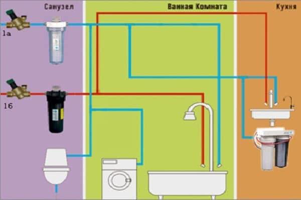 Гидроудар в системе отопления