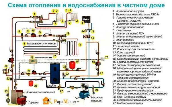 Ремонт, обслуживание и балансировка системы отопления в частном доме