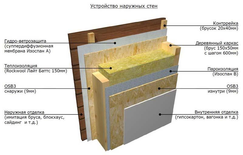 Пароизоляция стен: где применять и как установить | строй советы