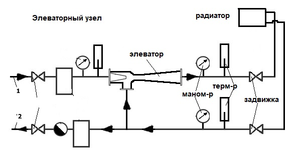 Элеваторный узел системы отопления. что это такое?