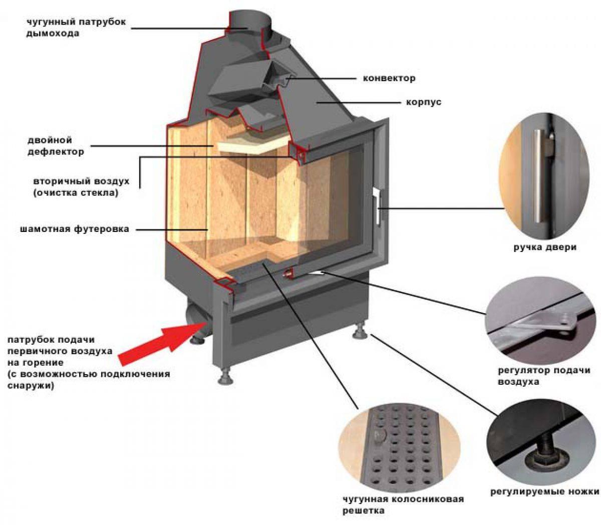 Футеровка печи своими руками: выбор материалов и способы монтажа