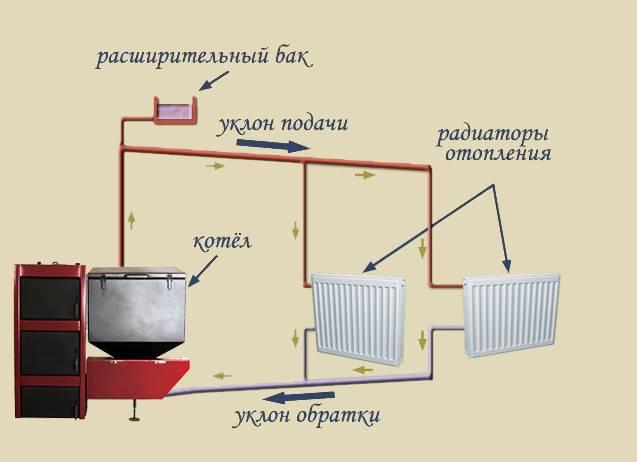 6 плюсов системы отопления с естественной циркуляцией