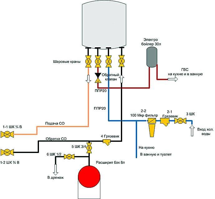 Как сделать заземление газового котла в частном доме своими руками?