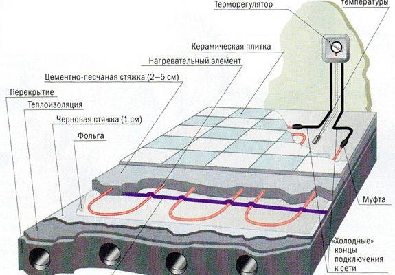 Теплый пол под плитку электрический своими руками – технология укладки