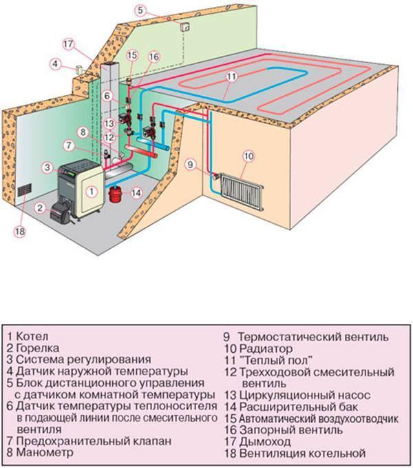 Особенности газовых теплых полов — разновидности и монтаж