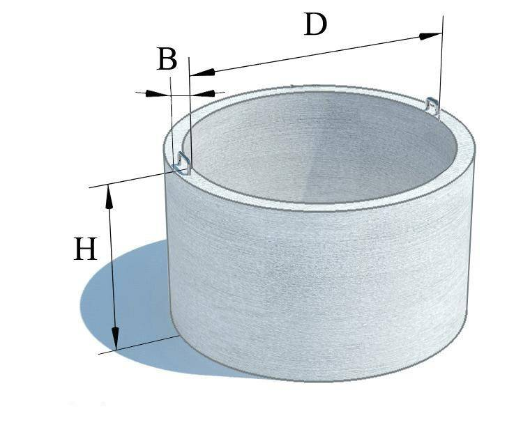 Пластиковые кольца для колодца — разбираемся для чего они нужны