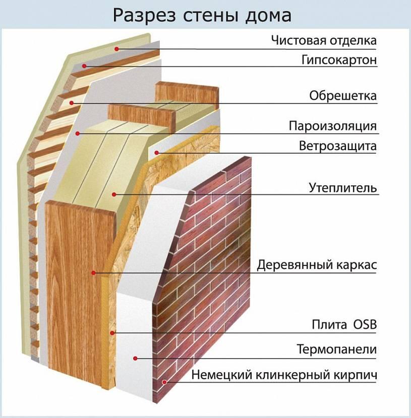 Утепление стен каркасного дома: выбор подходящих материалов, пошаговая инструкция