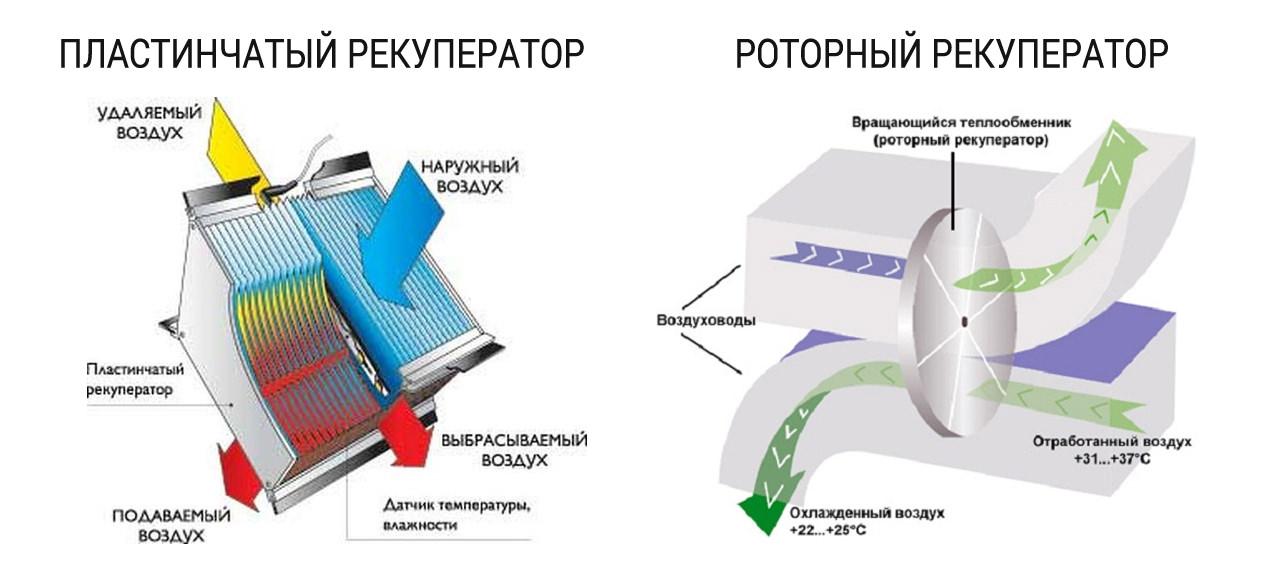 Рекуператор воздуха: бытовой вентиляционный нагреватель своими руками, воздушная установка для частного дома