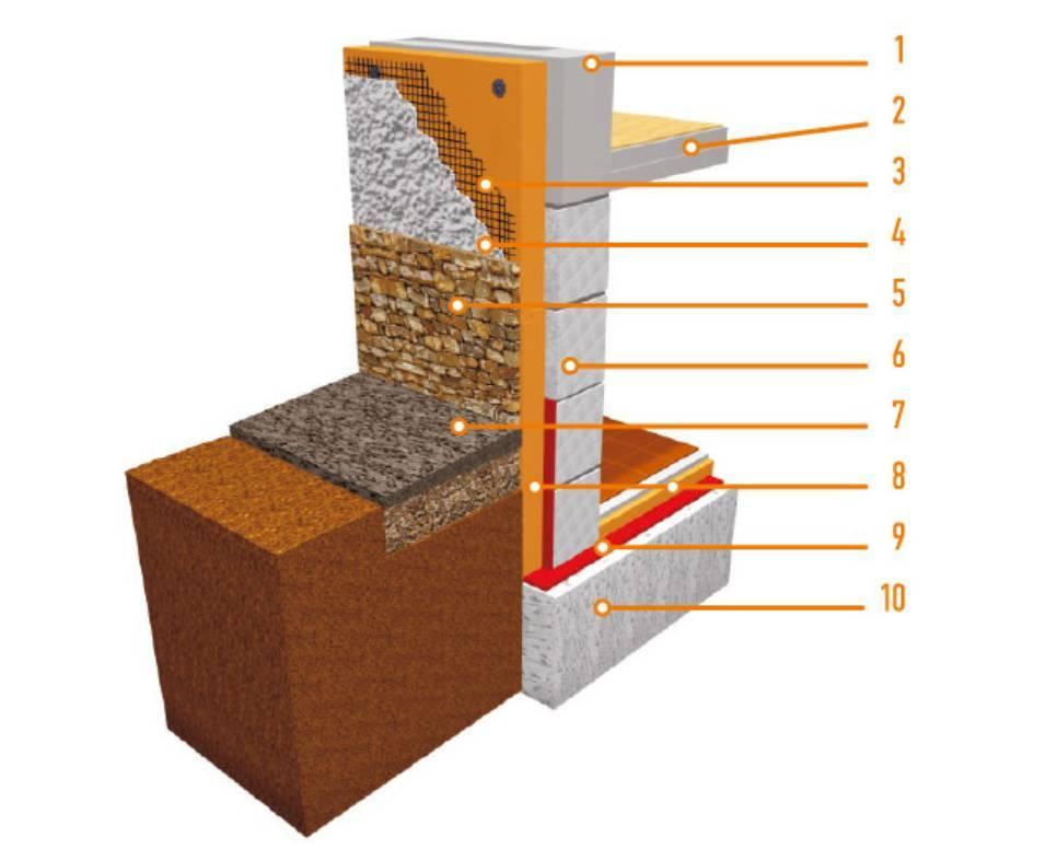 Утепление фундамента пеноплексом своими руками: технология, материалы