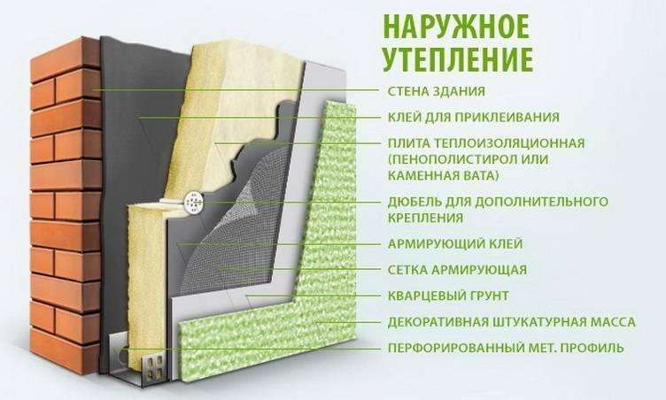 Мокрый фасад – условия и технология монтажа