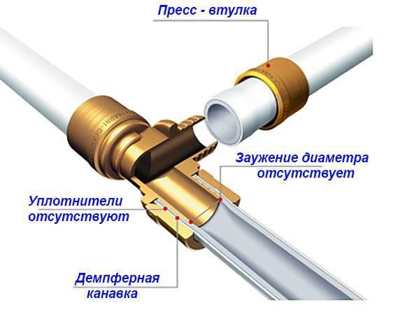 Способы соединения металлопластиковых труб