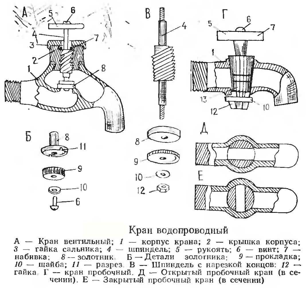 Краны водопроводные: виды и устройство, порядок установки, возможные поломки и способы их устранения