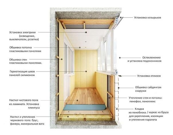 Как утеплить балкон своими руками. пошаговая инструкция с фото и видео