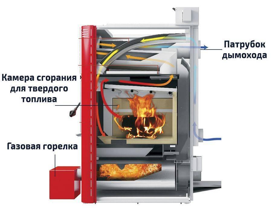 Комбинированные котлы «газ-дрова»