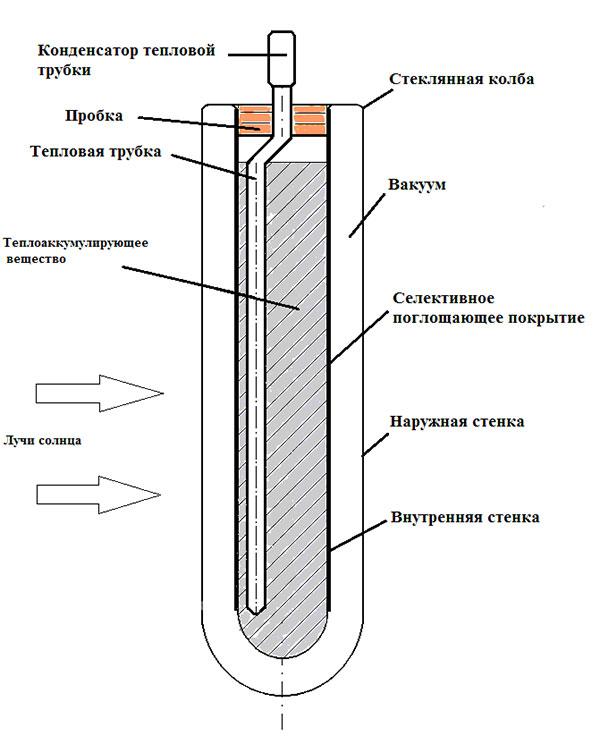 Теплоаккумулятор для котлов отопления: расчет буферной емкости твердотопливного котла