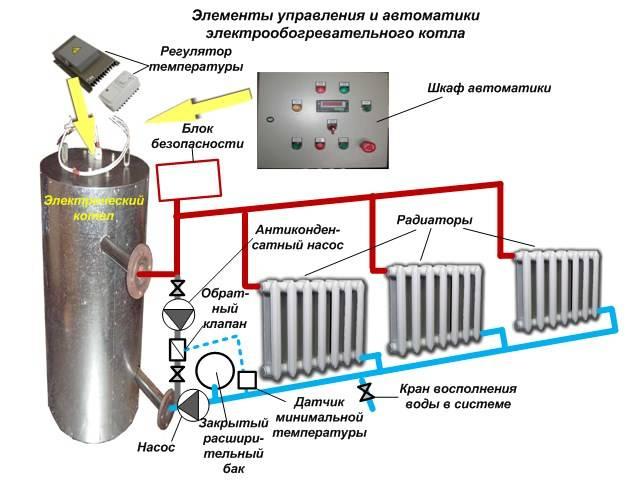 Электрокотел своими руками для отопления дома