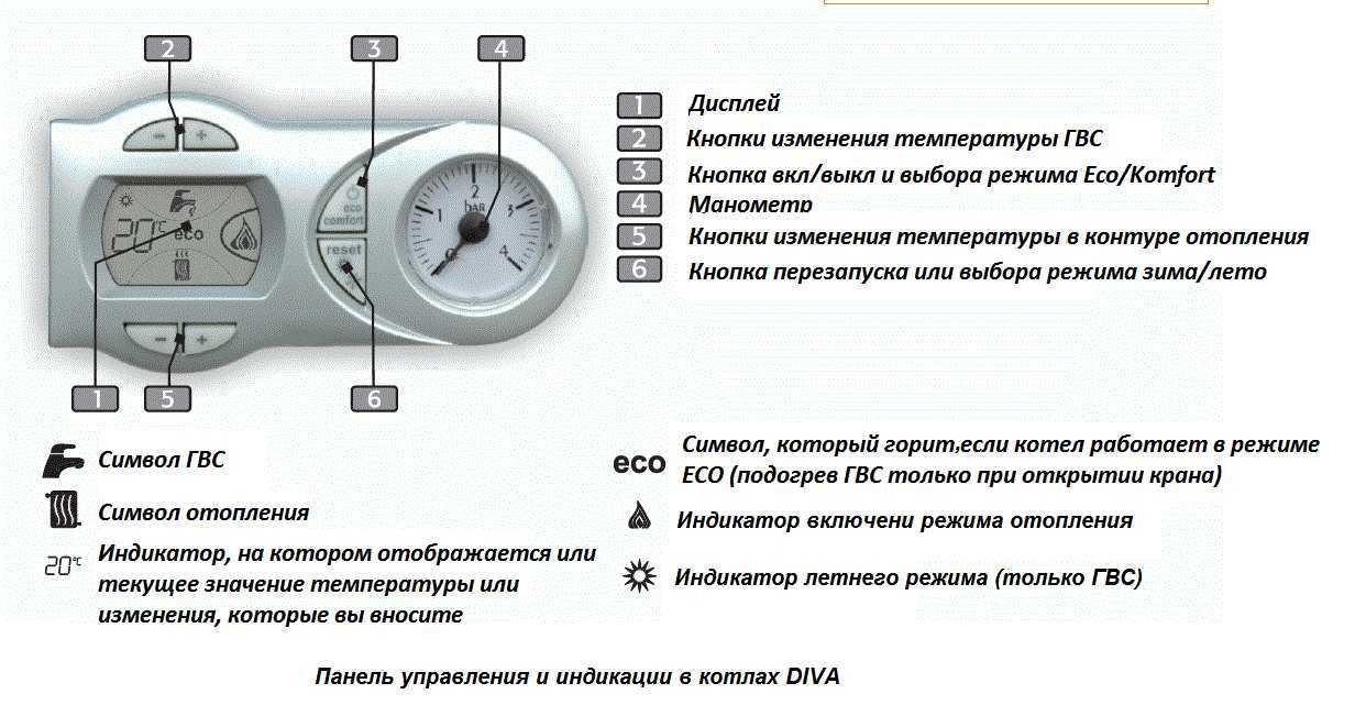 Как включить газовый котел: правила запуска, сопроводительные работы