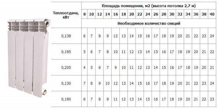 Расчет стальных радиаторов отопления: как рассчитать панельные радиаторы по площади, мощность, теплоотдача, как подобрать, таблица