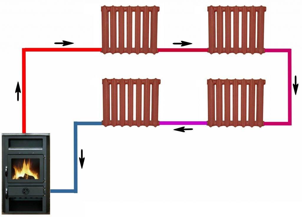Сравнение котлов с открытой и закрытой камерой сгорания