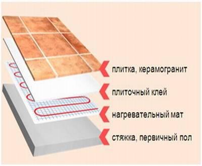 Какой теплый пол лучше для установки под плитку: обзор самых популярных вариантов