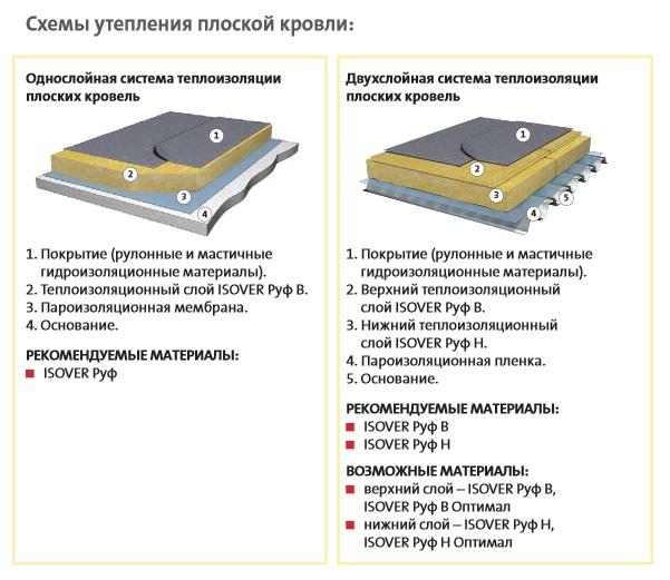 Утепление крыши минватой: утепляем плоскую кровлю эковатой и минеральной ватой изнутри