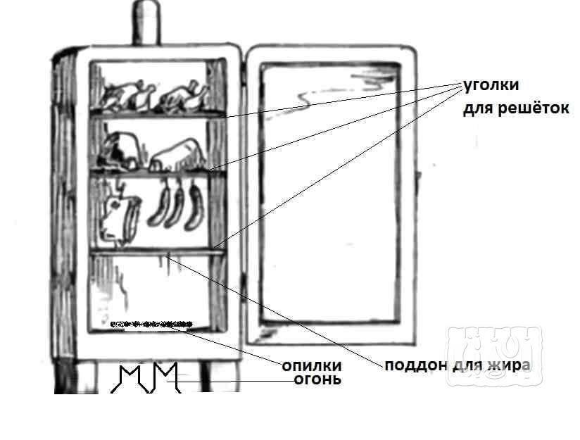Коптильня из холодильника: как сделать вариант для холодного копчения своими руками - пошаговая инструкция