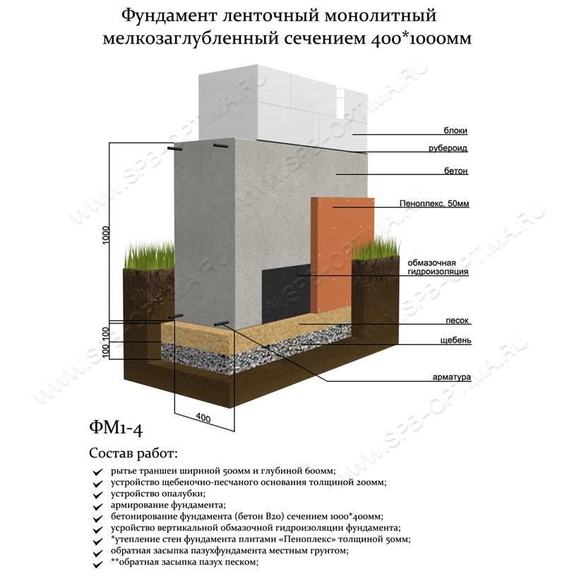 Как утеплить мелкозаглубленный ленточный фундамент (мзлф)?