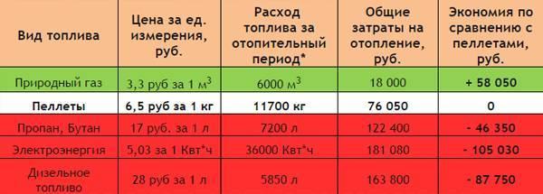 Сколько понадобится газа на отопление дома 100-200 м2: примеры расчета, способы экономии