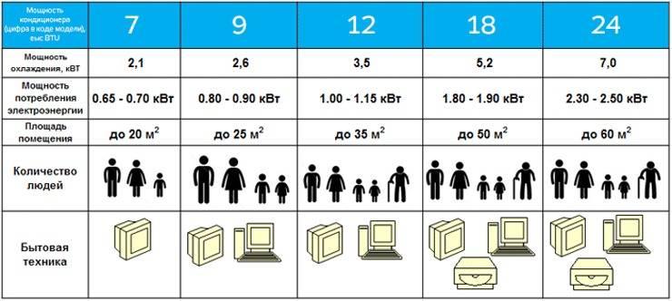 Как правильно рассчитать мощность кондиционера или сплит-системы