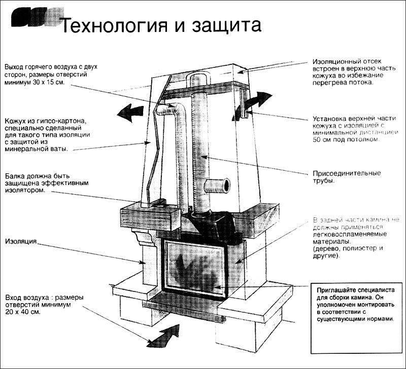 Камины на дровах: устройство и принцип работы дровяных систем, их характеристики