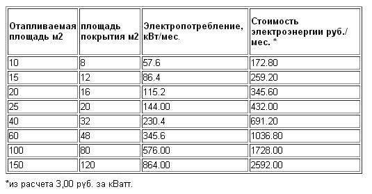Сколько потребляет теплый пол - расход энергии в цифрах