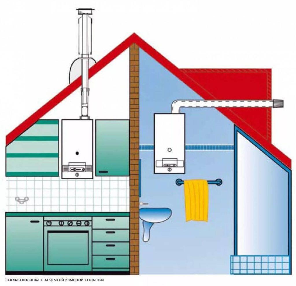 Котельная в частном доме: требования и нормы