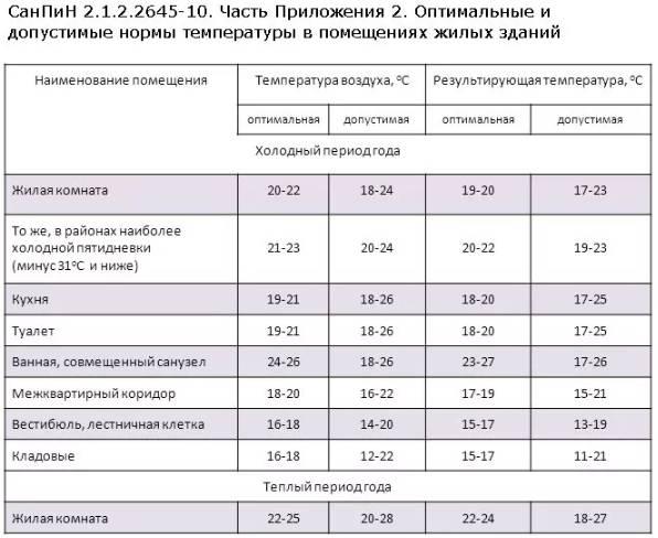 Нормы температуры в жилых помещениях в отопительный сезон