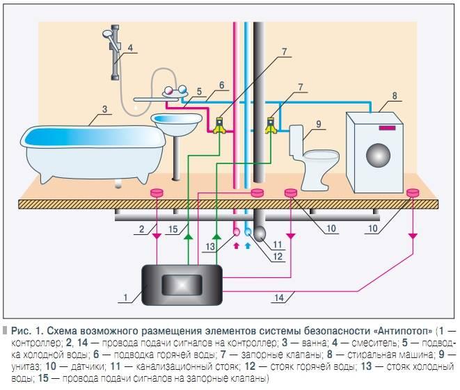Датчик протечки воды своими руками: необходимые компоненты и инструкция по изготовлению