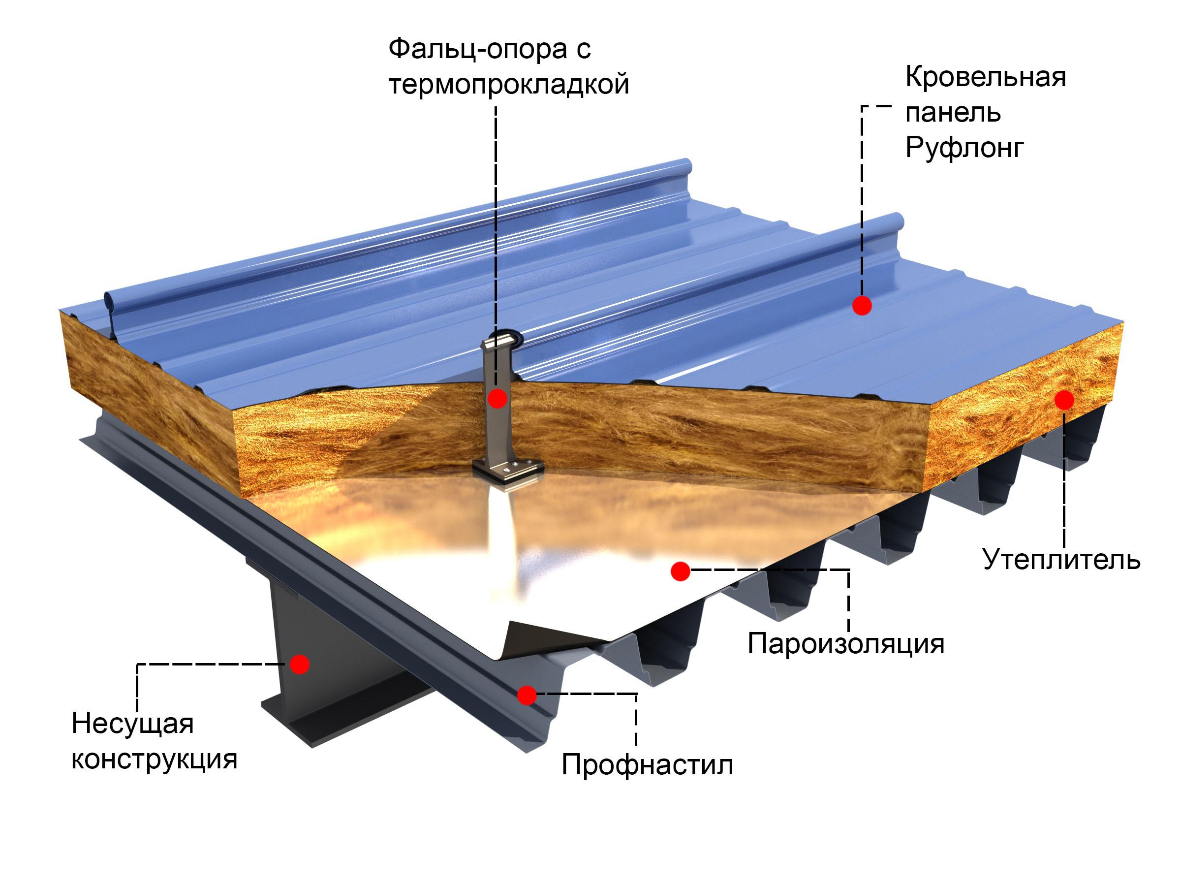 Утеплитель под профнастил: теплоизоляция крыши   тепломонстр
